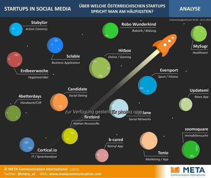 Startups in Social Media : Medienanalyse: Erfolg von Startups steht und fällt mit öffentlicher Aufmerksamkeit : Social Media als neue Chance, Zielgruppen und UnterstützerInnen gezielt anzusprechen : Fotocredit: Meta Communication International/Freissler