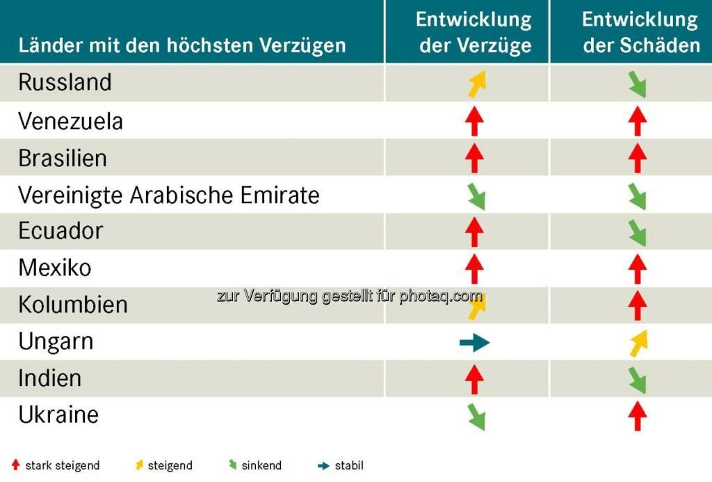 Exportländer im Vergleich : Wo die Zahlung am häufigsten ausbleibt : Abnehmer aus Russland, Venezuela und Brasilien lassen österreichische Exporteure auf ihr Geld warten : Fotocredit: OeKB Versicherung, © Aussender (30.11.2015)