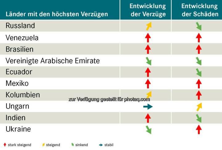 Exportländer im Vergleich : Wo die Zahlung am häufigsten ausbleibt : Abnehmer aus Russland, Venezuela und Brasilien lassen österreichische Exporteure auf ihr Geld warten : Fotocredit: OeKB Versicherung