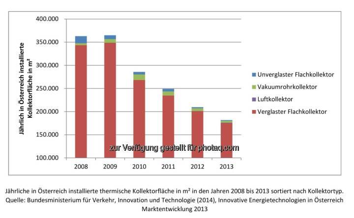 Jährliche verbaute Kollektorfläche in Österreich : Seit 2009 befindet sich der Solarmarkt in Europa im Abwärtstrend : Fotocredit: Siko Solar GmbH/Atzinger
