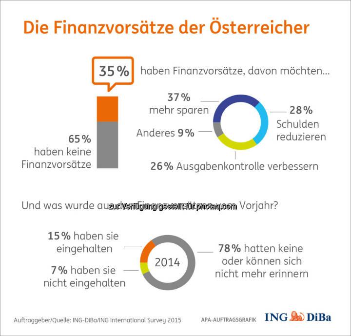 Infografik: Die Finanzvorsätze der Österreicher : Finanzangelegenheiten beherzt anpacken - das ist doch ein guter Vorsatz für das neue Jahr : © ING-DiBa/ING International Survey 2015