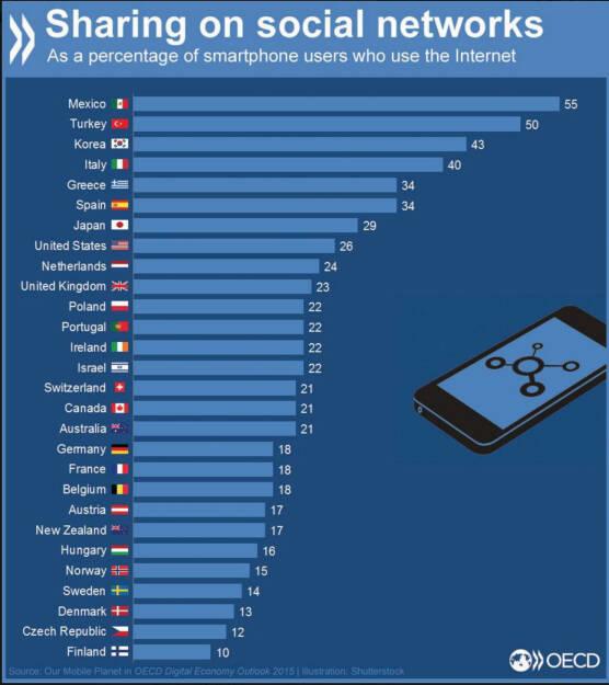 #Smartphone Nutzer: Wo wird am meisten über Soziale Netzwerke geteilt? http://bit.ly/1MTRNFM, © OECD (01.12.2015)
