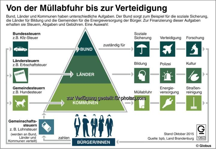 Grafik des Monats - Thema im Dezember: Von der Müllabfuhr bis zur Verteidigung :  Fotocredit: dpa-infografik GmbH