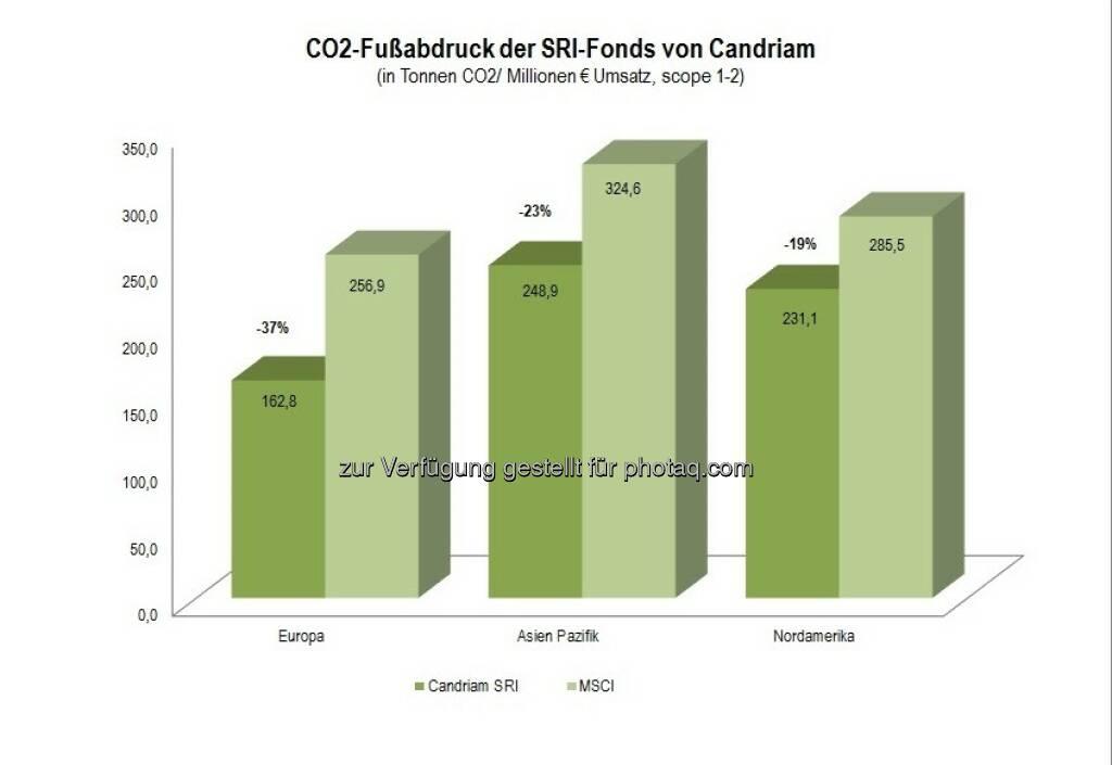 Co2-Fußabdruck der Candriam SRI-Fonds : Die SRI-Fonds von Candriam haben eine deutlich bessere CO2-Bilanz als die jeweiligen MSCI-Indizes : Quelle: Berechnungen von Candriam auf Basis von MSCI-Unternehmens-Daten und Daten von Trucost (100 % Abdeckung der Unternehmensauswahl von Candriam und über 99 % Abdeckung der MSCI Indizes) : Sektorneutrale Allokation  : (c) www.red-robin.de, © Aussender (03.12.2015)