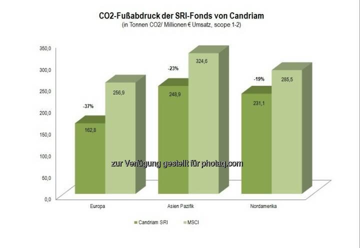 Co2-Fußabdruck der Candriam SRI-Fonds : Die SRI-Fonds von Candriam haben eine deutlich bessere CO2-Bilanz als die jeweiligen MSCI-Indizes : Quelle: Berechnungen von Candriam auf Basis von MSCI-Unternehmens-Daten und Daten von Trucost (100 % Abdeckung der Unternehmensauswahl von Candriam und über 99 % Abdeckung der MSCI Indizes) : Sektorneutrale Allokation  : (c) www.red-robin.de