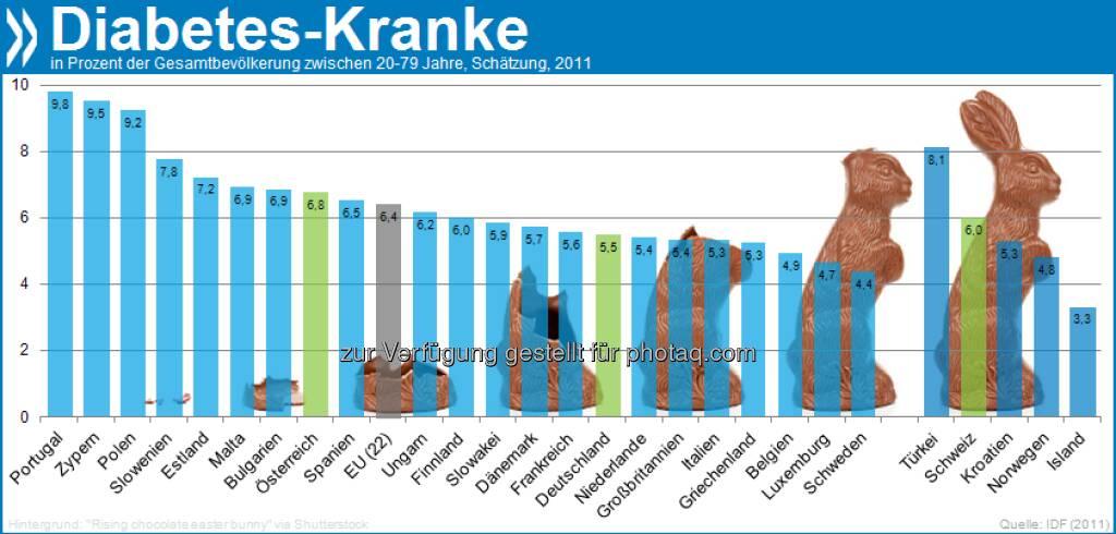 Besser k(l)eine Osterhasen! Diabetes ist weltweit auf dem Vormarsch. In der EU leiden bereits 30 Millionen Erwachsene an der Krankheit. Ohne Gegenmaßnahmen werden es in spätestens 20 Jahren 35 Millionen sein.  Mehr Infos auf Seite 42/43 in Health at a Glance: Europe 2012 unter http://bit.ly/1707art, © OECD (29.03.2013)