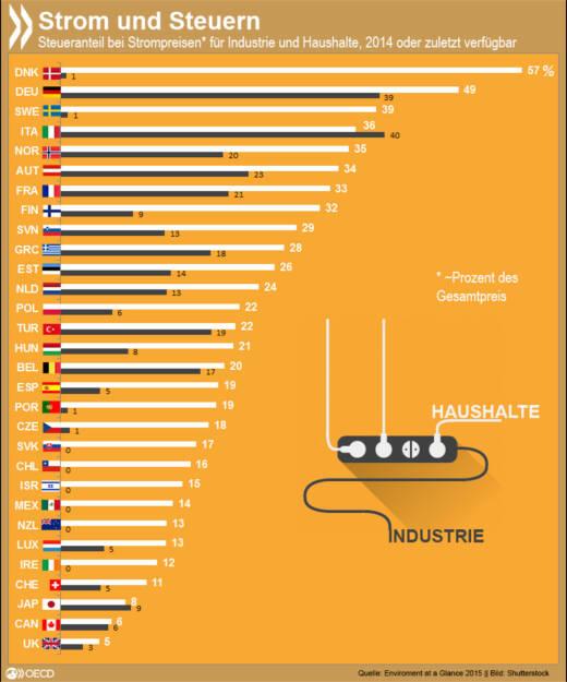 Industrie vs. Haushalte. In Dänemark müssen Verbraucher 57% des Strompreises in die Staatskasse abführen. Die Industrie hat dagegen nur einen Anteil von 1 % zu zahlen. Im Vereinigten Königreich werden sowohl Haushalte als auch Industrie nur mit einem geringen Steuersatz belastet. http://bit.ly/1QqG3Np, © OECD (07.12.2015)