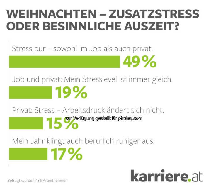 Grafik Weihnachten - Zusatz-Stress oder besinnliche Auszeit? : karriere.at Umfrage: Jeder zweite Arbeitnehmer stöhnt unter Zusatz-Stress vor Weihnachten : Fotocredit: karriere.at/Ecker