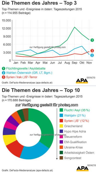 """Medienanalyse: Das waren die Top-Themen 2015 : Flucht und Asyl, das Wahljahr sowie die Terrormiliz """"Islamischer Staat"""" (IS) dominierten 2015 die Berichterstattung in österreichischen Tageszeitungen : Fotocredit: APA-DeFacto Datenbank & Contentmanagement GmbH"""