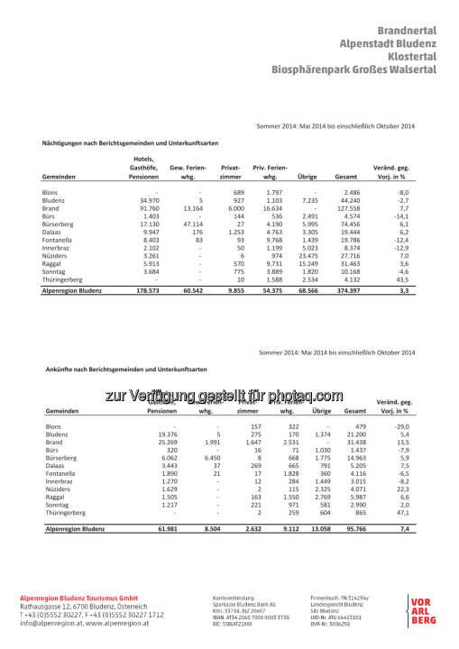 Statistik der Sommersaison 2015 : Nächtigungsrekord in den Tälern rund um Bludenz : Investitionen in den Sommer zahlen sich aus : Fotocredit: Alpenregion Bludenz Tourismus GmbH