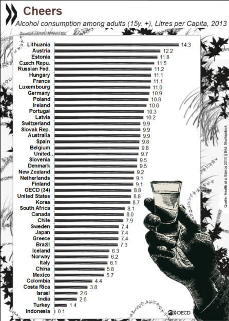 Alkoholkonsum- im OECD- Durchschnitt pro Jahr 8.8 Liter reiner Alkohol. Litauer und Österreicher trinken am meisten. http://bit.ly/1TAlRrE, © OECD (11.12.2015)