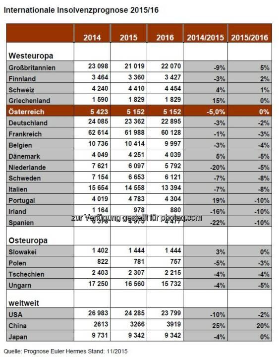 Acredia Versicherung AG: Internationale Insolvenzprognose 2016