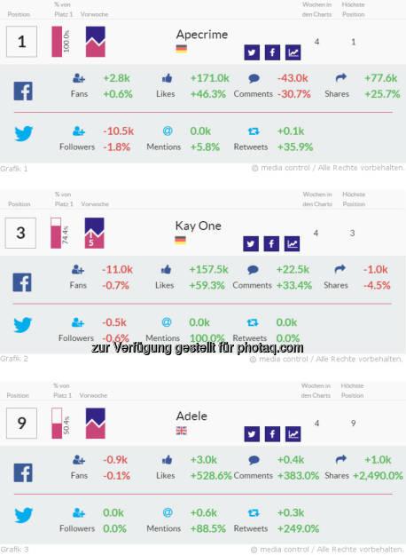 Adele punktet mit überragenden Steigerungsraten im Netz : Anzahl geteilter Beiträge wachsen um das 26-fache - Kay One verdoppelt seine Twitter-Mentions: Fotocredit: media control GmbH, © Aussender (22.12.2015)