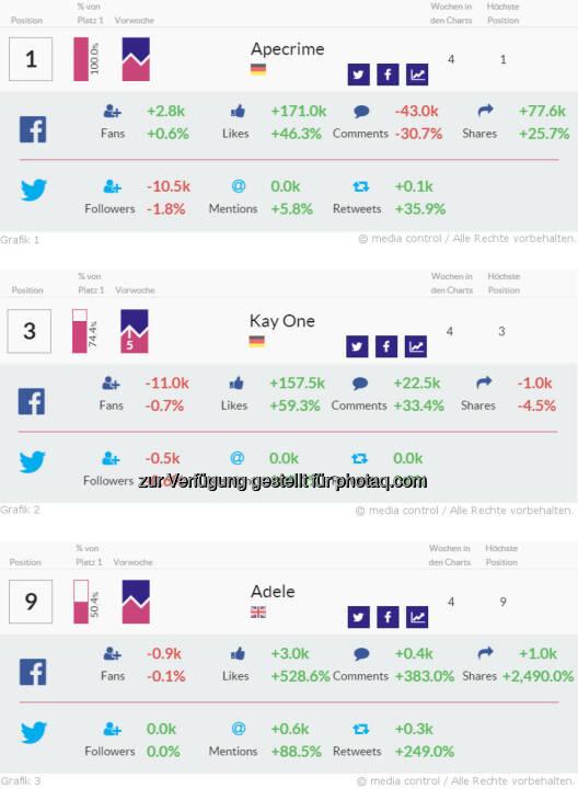 Adele punktet mit überragenden Steigerungsraten im Netz : Anzahl geteilter Beiträge wachsen um das 26-fache - Kay One verdoppelt seine Twitter-Mentions: Fotocredit: media control GmbH
