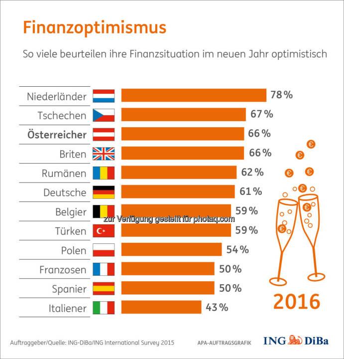 Finanzoptimismus 2016 : Umfrage im Auftrag der ING-DiBa : Zwei von drei Österreichern beurteilen ihre Finanzaussichten optimistisch : In Europa gehören wir damit zu den Top 3 der Hoffnungsvollen und Zuversichtlichen : © ING-DiBa/ING International Survey 2015