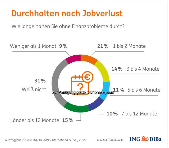 Finanzpech im neuen Jahr : Und was, wenn es doch zu finanziellen Einbußen kommt? Zum Beispiel durch Jobverlust? Auch hier sind die Österreicher gut aufgestellt : Ein Viertel hält mehr als 7 Monate nach Jobverlust durch ehe es zu Finanzproblemen kommt. Mit sofortigen negativen Konsequenzen rechnen nur 9% : © ING-DiBa/ING International Survey 2015