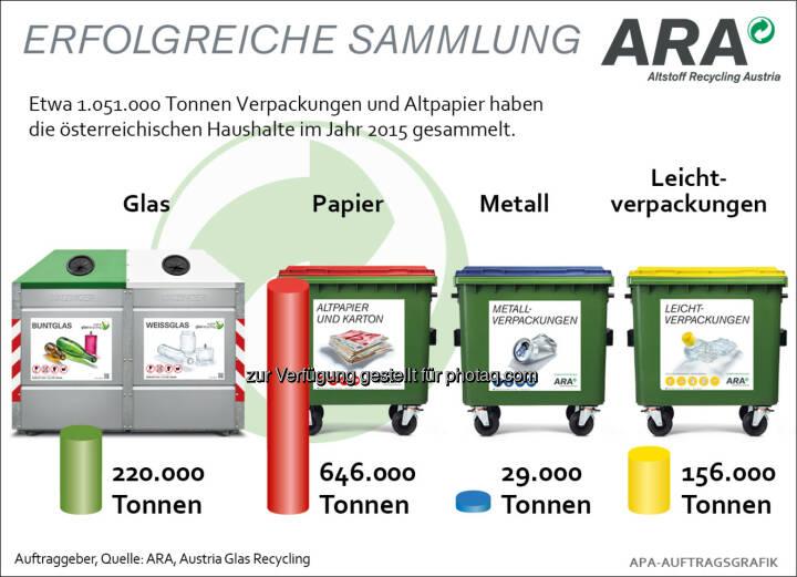 ARA Jahresrückschau 2015 : Im Jahr 2015 konnten 1.051.000 Tonnen Verpackungen und Altpapier aus Haushalten erfasst werden : Damit bleibt die Sammelmenge im Vergleich zum Vorjahr auf konstant hohem Niveau (- 0,6 %) : Fotocredit: ARA/wax