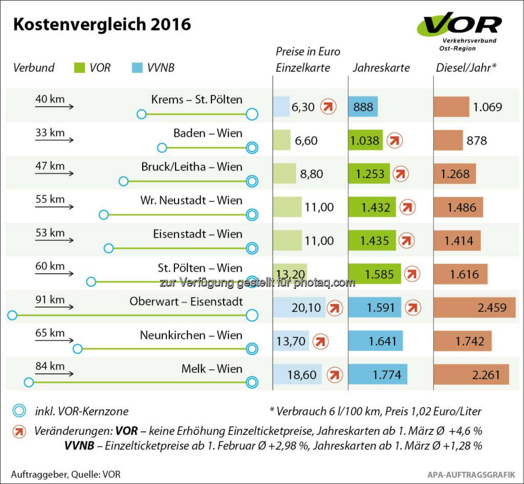 VOR: Neue Tarife bei Bus und Bahn mit 1. Februar 2016 : Anpassung der Zeitkarten in der Ostregion mit Ausnahme der Kernzone Wien : Fotocredit: APA / VOR, © Aussendung (29.12.2015)