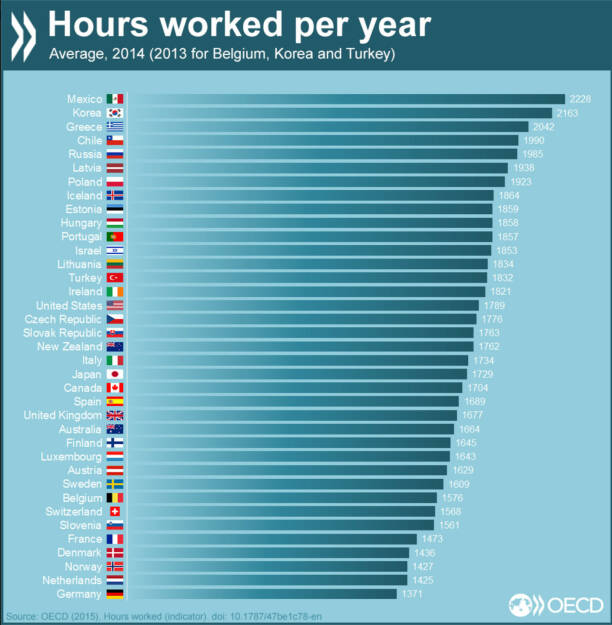 Our top Facebook post in 2015 was: Monday morning blues? Compare the average number of working hours per year with other countries. More info at http://bit.ly/1JPVYQu, © OECD (05.01.2016)