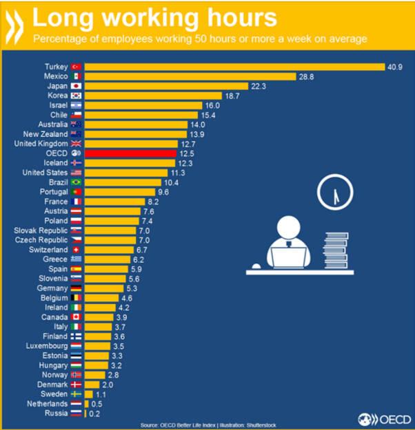 Langer Arbeitstag? In der Türkei arbeiten über 40 Prozent der Beschäftigten 50 Stunden oder mehr in der Woche. In Deutschland sind es 5.3 Prozent.  http://bit.ly/1IO7tMi, © OECD (05.01.2016)
