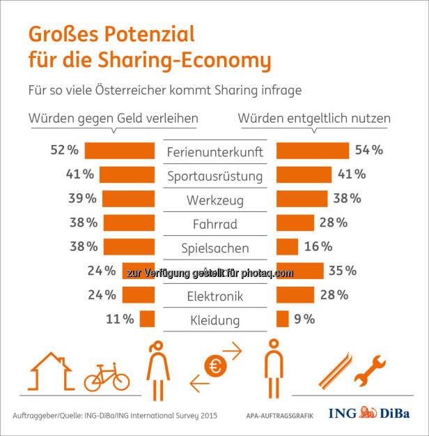 Sharing Economy : Wie nachhaltiges Teilen in der Realität aussieht : (c) ING-DiBa/ING International Survey 2015, © Aussender (07.01.2016)