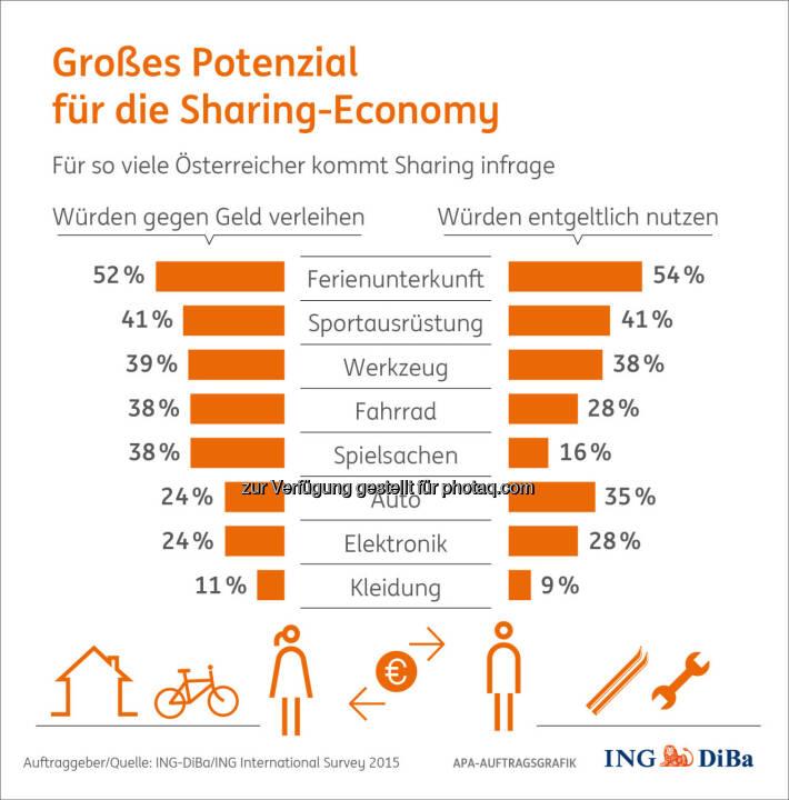 Sharing Economy : Wie nachhaltiges Teilen in der Realität aussieht : (c) ING-DiBa/ING International Survey 2015