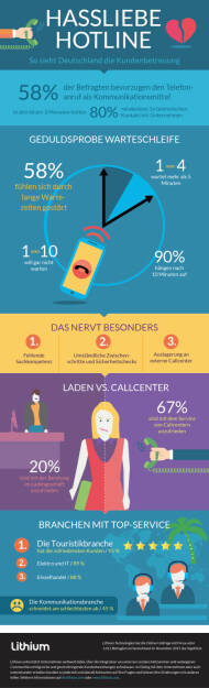 Infografik Kundenbetreuung in Deutschland : Call Center: Es geht nicht mit, aber auch nicht ohne : Fotocredit: Lithium International, © Aussender (13.01.2016)