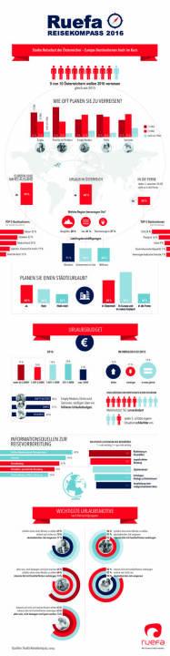 Infografik Ruefa Reisekompass 2016 : Starke Reiselust der Österreicher – Europa-Destinationen hoch im Kurs : Fotocredit: Ruefa Reisekompass