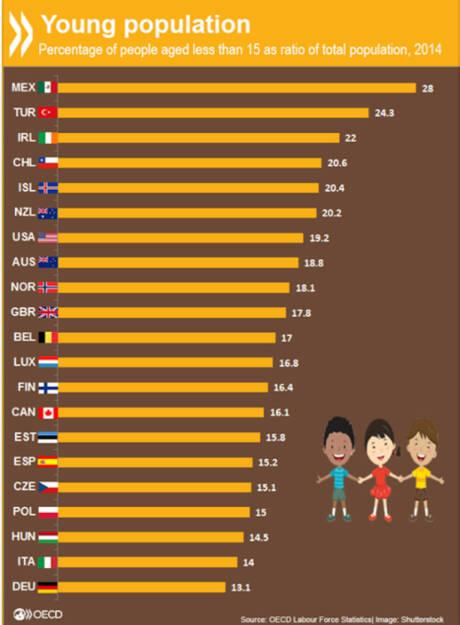 Kinder an die Macht? In Mexiko sind ganze 28% der Bevölkerung jünger als 15 Jahre. In den europäischen Ländern machen sich die geburtenschwachen Jahrgänge bemerkbar: Der Anteil der Jugendlichen in Deutschland ist mit 13,1% nicht einmal halb so groß wie in Mexiko. http://bit.ly/1OQTzto, © OECD (14.01.2016)