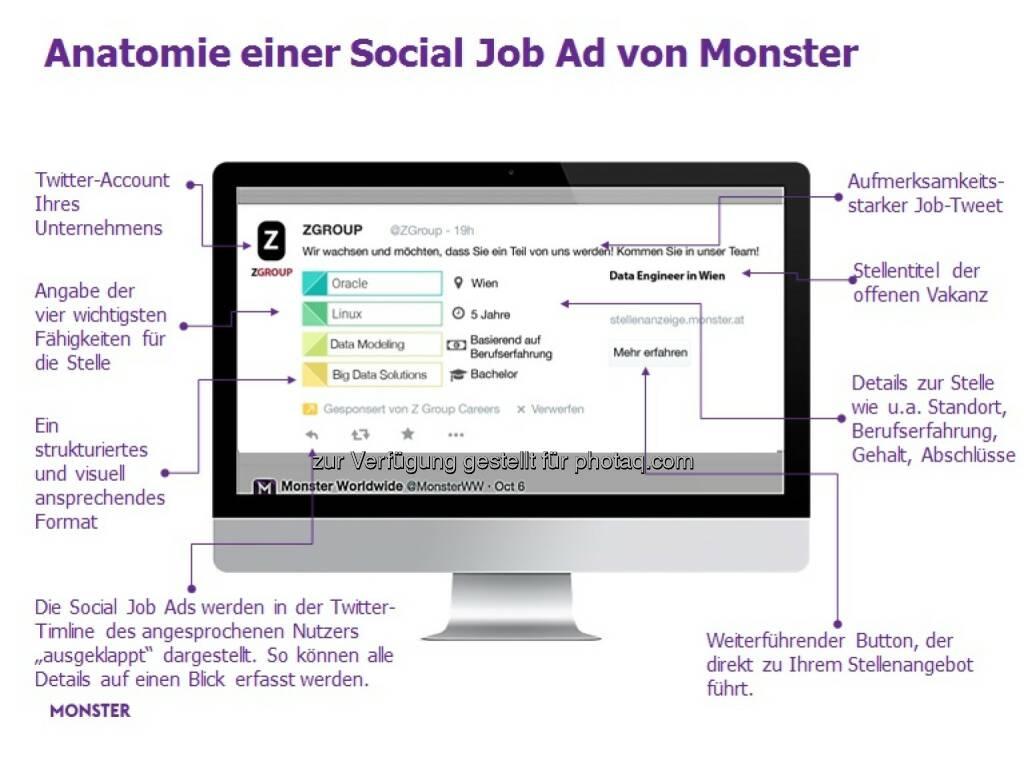 Anatomie einer Social Job Ad von Monster : Monster stellt neue Social Recruiting Anzeigen vor : Mit den Monster Social Job Ads hilft Monster Personalverantwortlichen potenzielle Kandidaten auf Twitter zu finden und diese zielgruppengenau per Tweet anzusprechen : Fotocredit: Monster Worldwide Deutschland GmbH, © Aussendung (18.01.2016)