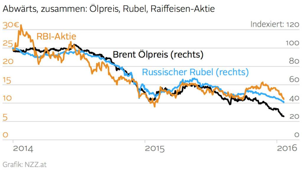 Ölpreis vs. Rubel vs. RBI-Aktie (Grafik von http://www.nzz.at ) (20.01.2016)