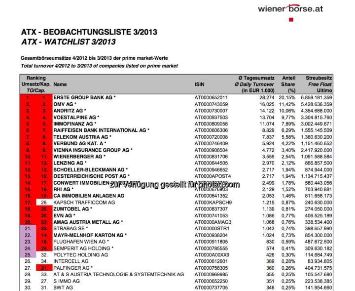 ATX-Beobachtungliste 3/2013 (c) Wiener Börse