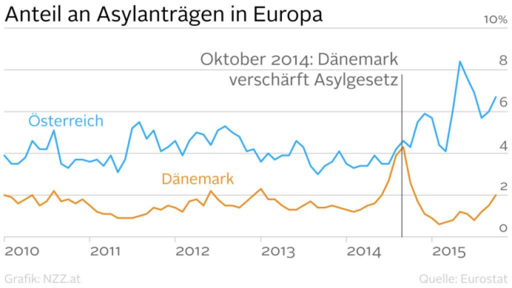 Anteil an Asylanträgen in Europa: Österreich vs. Dänemark (Grafik von http://www.nzz.at )  (25.01.2016)