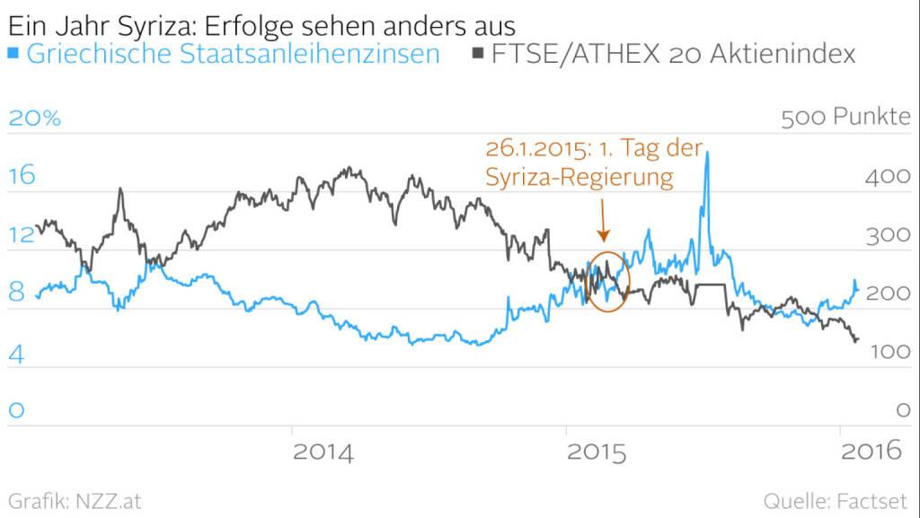 Ein Jahr Syriza: Erfolge sehen anders aus (Grafik von http://www.nzz.at )  (25.01.2016)