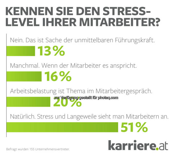 Grafik Stresslevel Unternehmensvertreter 2016 : Fotocredit: karriere.at/Ecker