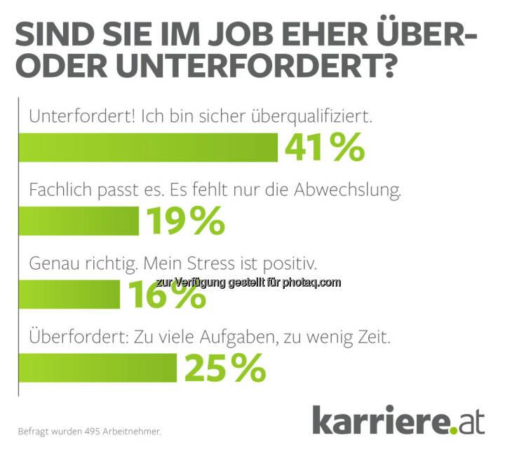 """Grafik Stresslevel Arbeitnehmer 2016 :  karriere.at Umfrage: """"Chef, mir ist fad!"""" 41 Prozent der Arbeitnehmer sind im Job unterfordert : Fotocredit: karriere.at/Ecker"""