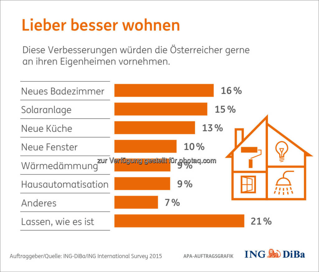 """Grafik """"Lieber besser wohnen"""" : Umfrage im Auftrag der ING-DiBa : Österreicher würden gerne renovieren, wenn sie es sich leisten könnten : Neues Bad und Solaranlage stehen auf der Wunschliste ganz oben : Fotocredit: ING-DiBa/ING International Survey 2015, © Aussender (27.01.2016)"""