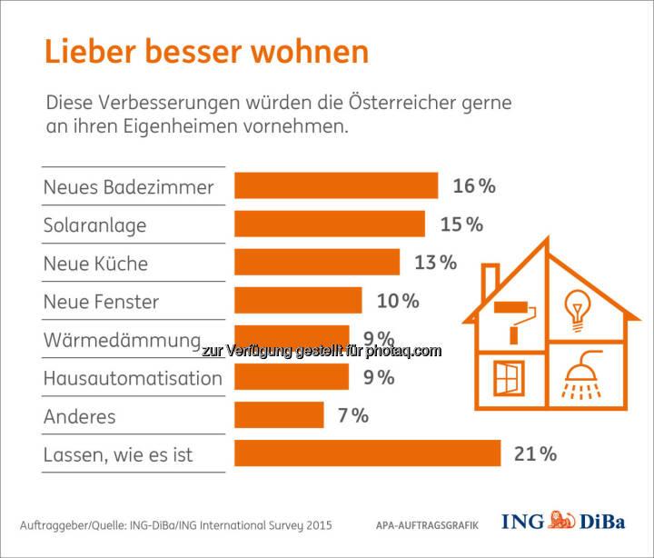 """Grafik """"Lieber besser wohnen"""" : Umfrage im Auftrag der ING-DiBa : Österreicher würden gerne renovieren, wenn sie es sich leisten könnten : Neues Bad und Solaranlage stehen auf der Wunschliste ganz oben : Fotocredit: ING-DiBa/ING International Survey 2015"""