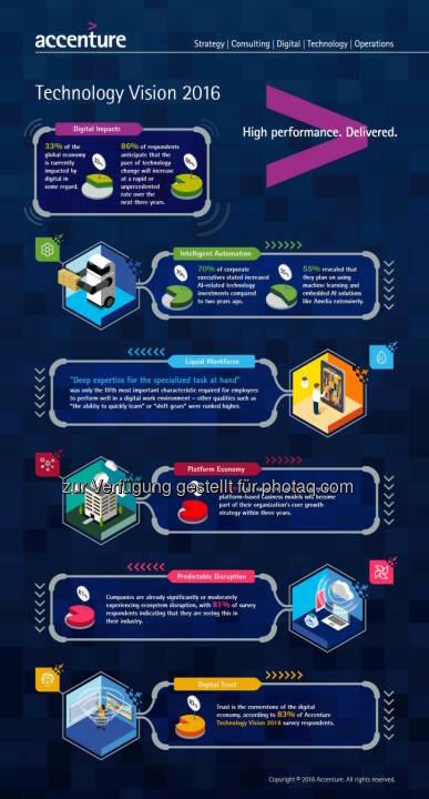 Infografik Technology Vision 2016 : In der digitalen Wirtschaft gewinnt, wer die Menschen in den Mittelpunkt stellt : Fotocredit: Accenture