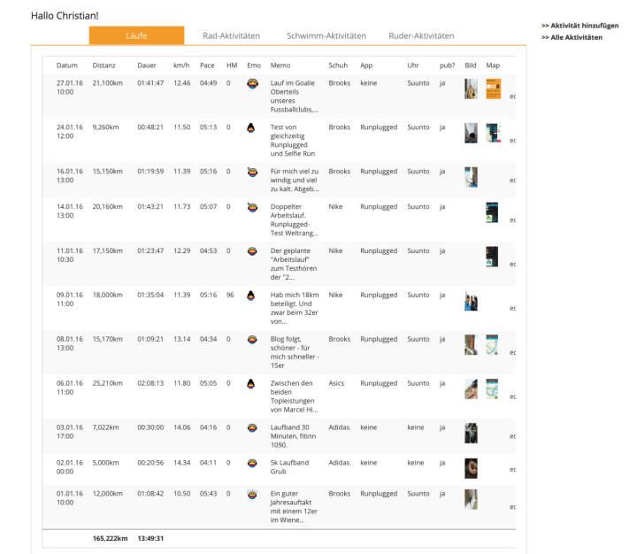 Jänner-Stand nach dem 27.1. unter http://www.runplugged.com/runkit - 165k laufen und 9k rudern