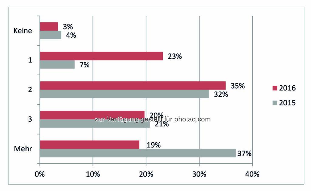 Ergebnis des IIR Weiterbildungsindex (WEBI) 2016 : Anzahl der geplanten Weiterbildungsveranstaltungen für das nächste Jahr : Fotocredit: IIR GmbH, © Aussender (28.01.2016)