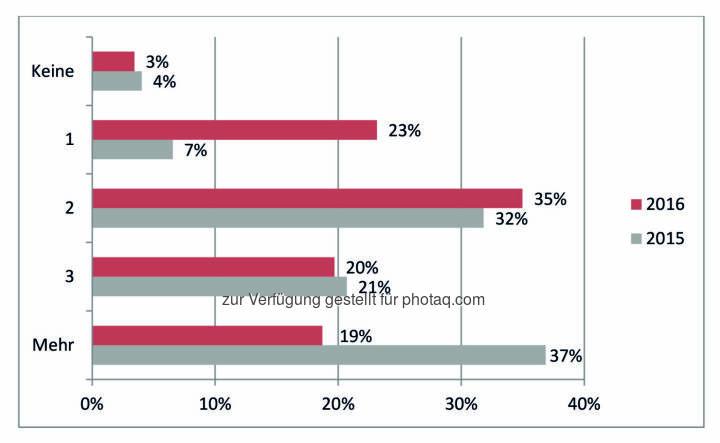 Ergebnis des IIR Weiterbildungsindex (WEBI) 2016 : Anzahl der geplanten Weiterbildungsveranstaltungen für das nächste Jahr : Fotocredit: IIR GmbH