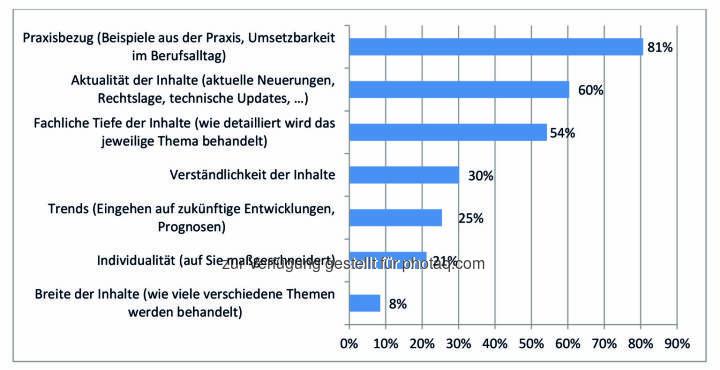 Ergebnis des IIR Weiterbildungsindex (WEBI) 2016 : Wichtig bei der Wahl einer beruflichen Weiterbildung hinsichtlich der Inhalte : Fotocredit: IIR GmbH