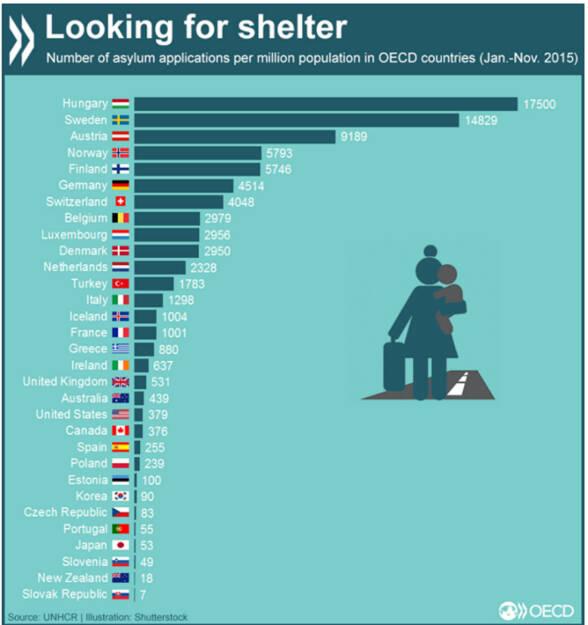 Asylanträge gemessen an der Einwohnerzahl in OECD-Ländern (Januar-November 2015) #Flüchtlinge. Mehr zum Thema - mit aktuellen Daten und Publikationen: www.oecd.org/migration-insights., © OECD (29.01.2016)
