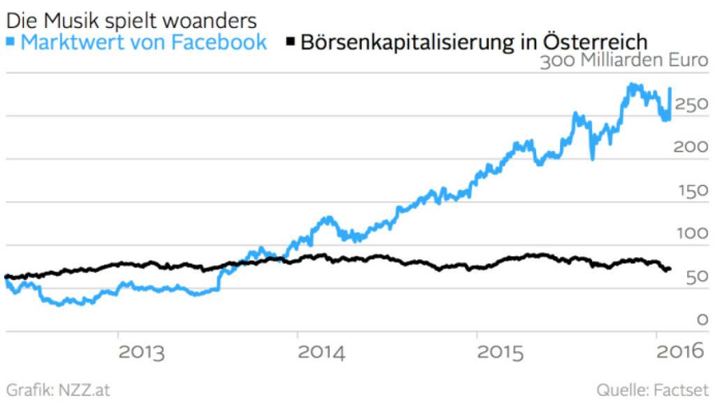 Marktwert von Facebook vs. Börsenkapitalisierung in Österreich (Grafik von http://www.nzz.at )  (29.01.2016)