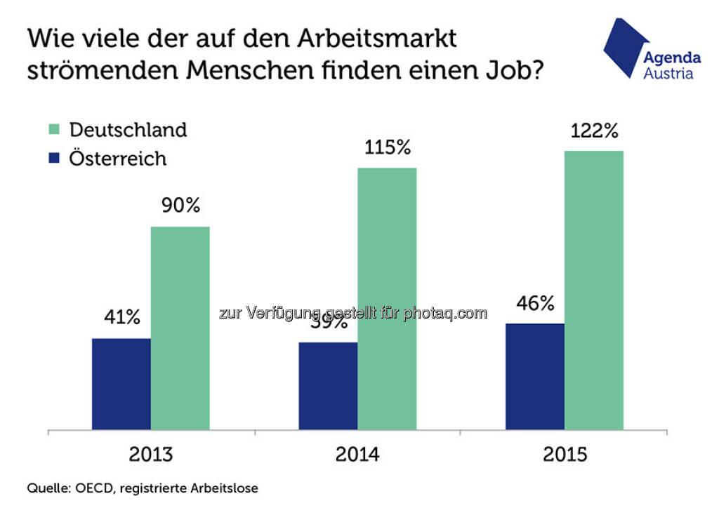 """Grafik """"Zu viele Arbeitssuchende? Nein, zu wenig Jobs"""" : In Deutschland ist 2014 und 2015 die Arbeitslosigkeit sogar leicht gesunken – das ist der Grund dafür, dass die Werte in diesen beiden Jahren über 100 Prozent liegen : Fotocredit: Agenda Austria, http://www.agenda-austria.at, © Aussender (01.02.2016)"""