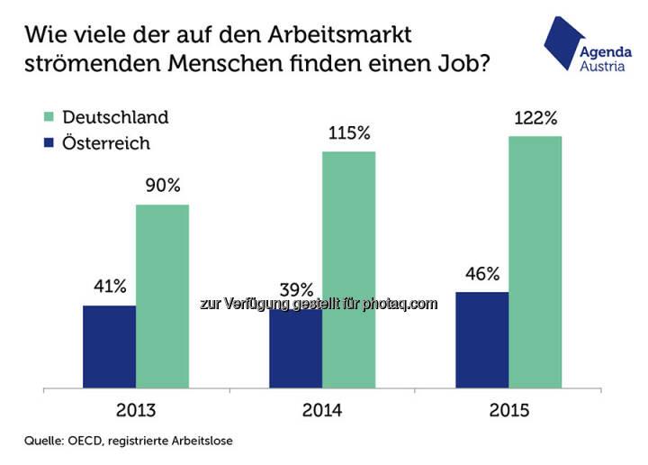 """Grafik """"Zu viele Arbeitssuchende? Nein, zu wenig Jobs"""" : In Deutschland ist 2014 und 2015 die Arbeitslosigkeit sogar leicht gesunken – das ist der Grund dafür, dass die Werte in diesen beiden Jahren über 100 Prozent liegen : Fotocredit: Agenda Austria, http://www.agenda-austria.at"""