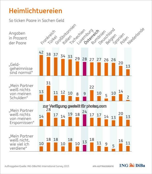 Heimlichtuereien- So ticken Paare in Sachen Geld : Finanzen in der Partnerschaft : Nicht selten kommt es vor, dass Ersparnisse oder Schulden vor dem Partner geheim gehalten werden : Und überhaupt gibt es in fast jeder Beziehung Optimierungspotenzial bei den gemeinsamen Finanzen : Genau damit beschäftigt sich der aktuelle Redaktionsservice : Fotocredit: ING-DiBa/ING International Survey 2015/APA-Auftragsgrafik/wax