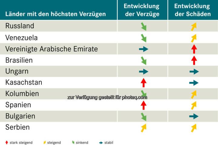 Grafik Länder mit den höchsten Verzügen : OeKB Versicherung : Exportländer im Vergleich – wo die Zahlung am häufigsten ausbleibt : Verzüge in Kasachstan und Spanien per Jahresende stark gestiegen : Fotocredit: OeKB Versicherung
