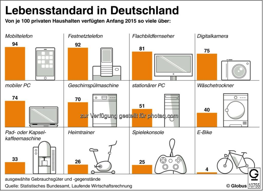 Grafik des Monats - Thema im Februar : Lebensstandard in Deutschland : Fotocredit: dpa-infografik GmbH, © Aussender (03.02.2016)